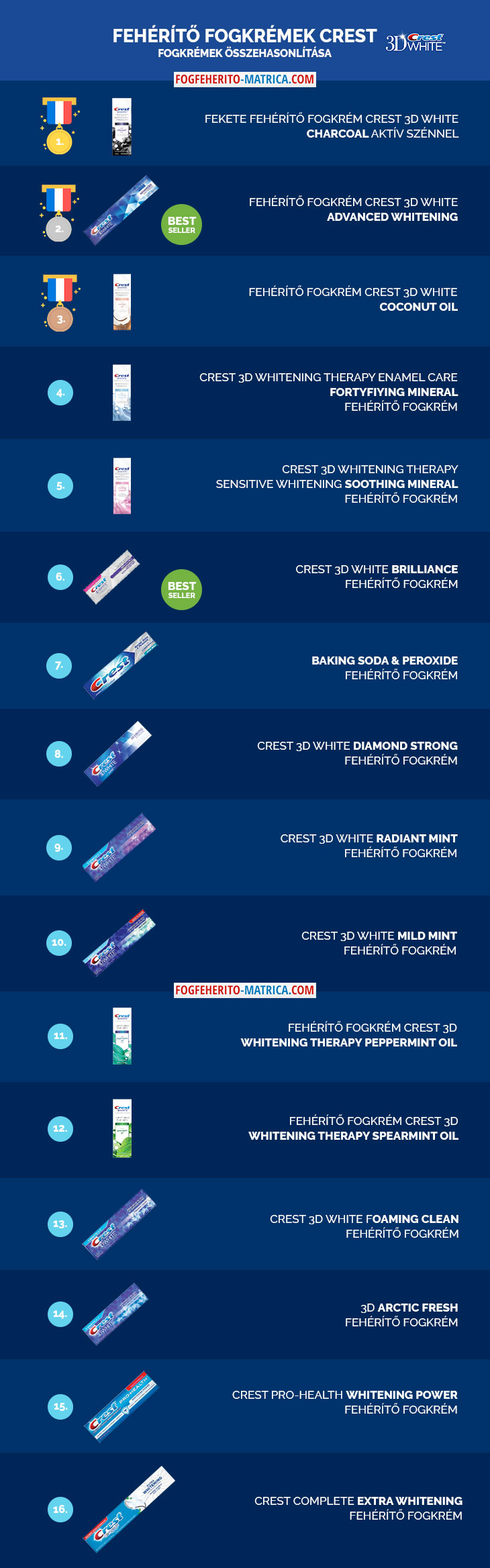 A Crest fogkrémek áttekintése