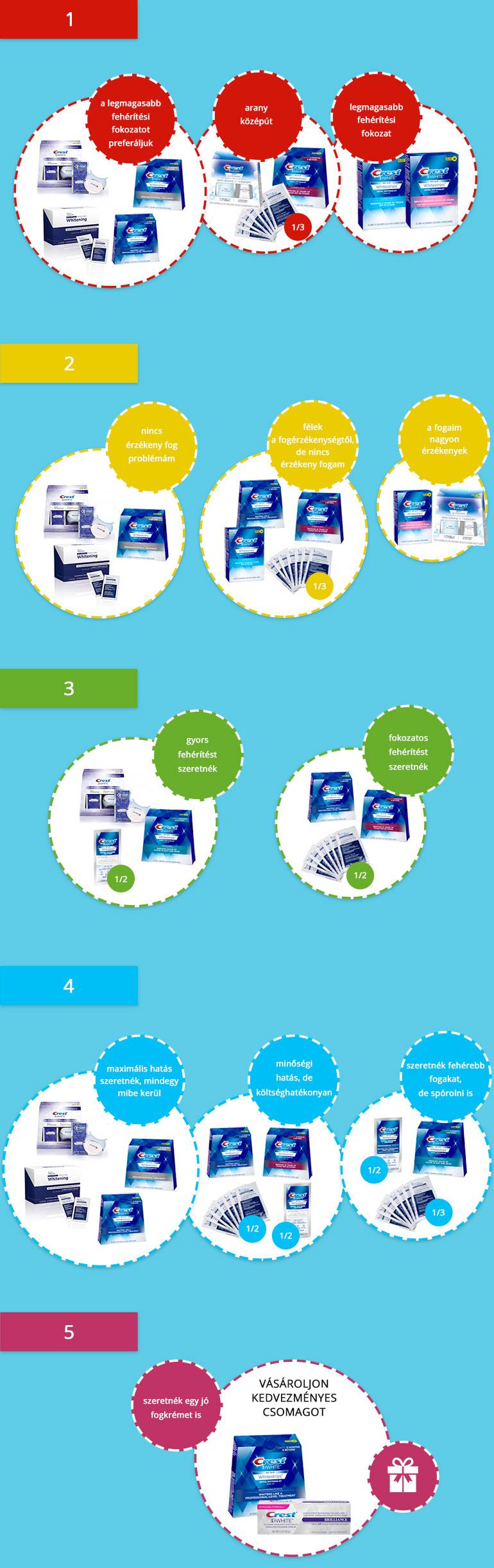A fehérítő matricák kiválasztásával kapcsolatos tanácsokat és ajánlásokat ábrázoló infografika.